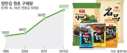 청정 김 두번 구워… 소비자 입맛 잡다 - 세상을 보는 눈, 글로벌 ...