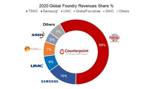 """인텔, 파운드리 재진입을 위해 22 조원 투자 …""""3 년 만에 TSMC · 삼성이 형성된 3 강 구조"""""""